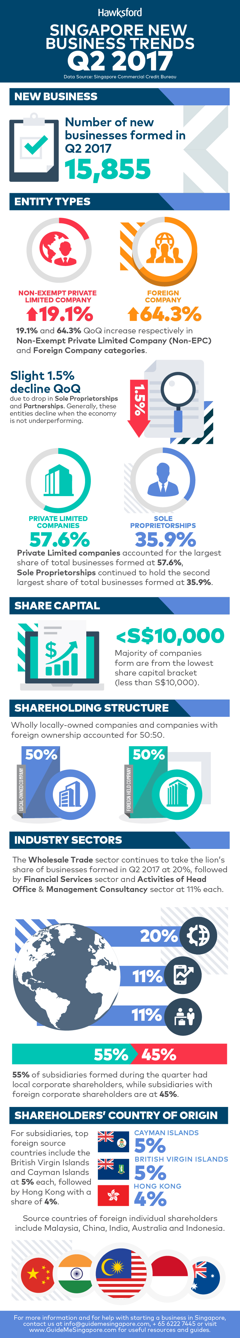 Singapore New Business Trends Q1 2017