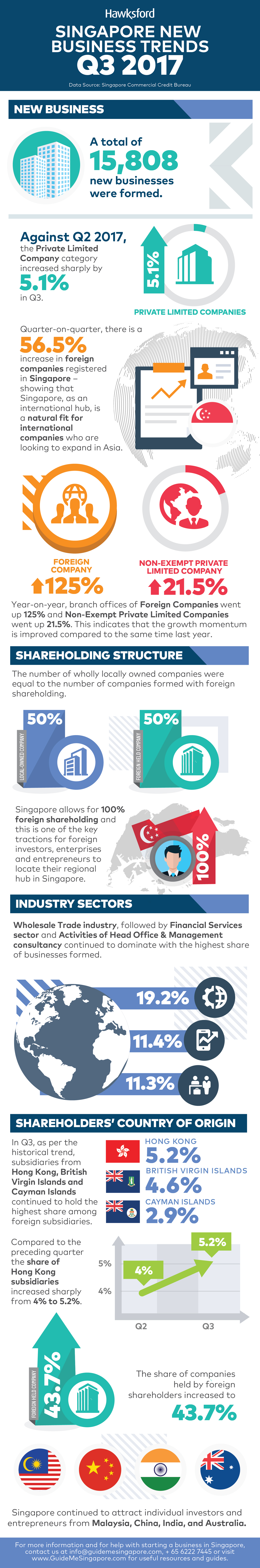 Hawksford Singapore New Business Trends Q3 2017 Infographics