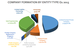 Hawksford Business formation report Q1 2015