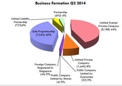 Business Formation Report Q2 2014