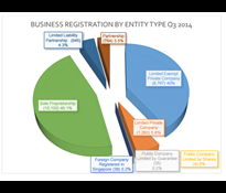Business Formation Report Q3 2014
