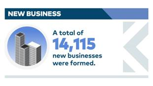 Infographic showing that 14,115 new businesses were formed in Singapore in Q4 2017