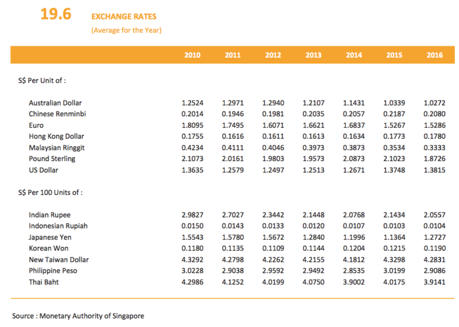 Singapore's currency against global and regional currencies